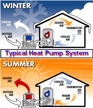 Fredericksburg Heat Pumps & Air Conditioning Systems